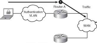 R72egop further 10558 21 in addition Layer 3 Outofband Traffic Control Methods moreover  on making a vlan