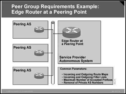 Example Peer Group Requirements Edge Router at a Peering Point - BGP