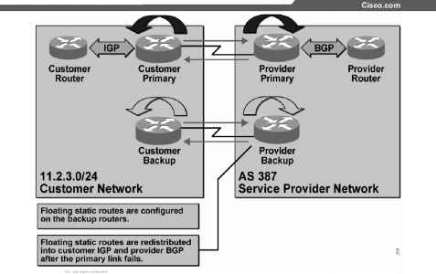 BGP Backup with Static Routes - BGP - Cisco Certified Expert
