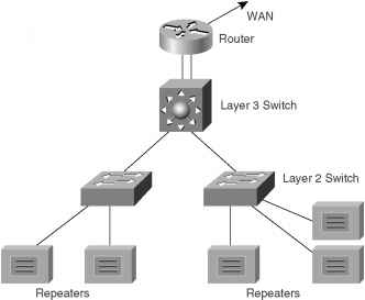 Network Operating System Diagram