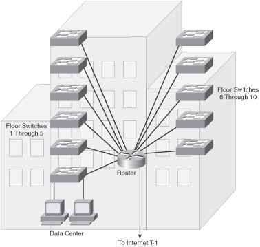 Scenario One Answers - CCDA - Cisco Certified Expert