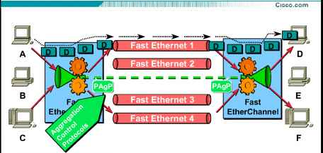 Ether Channel Overview - CCIE - Cisco Certified Expert