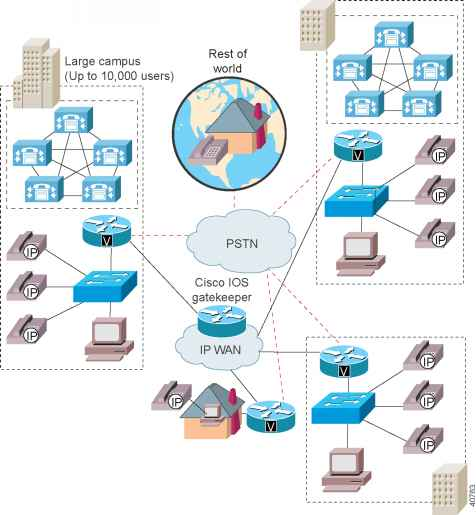 cisco ip telephony network design guide