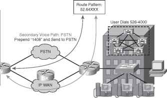 CUCM Path Selection - Cisco Unified - Cisco Certified Expert