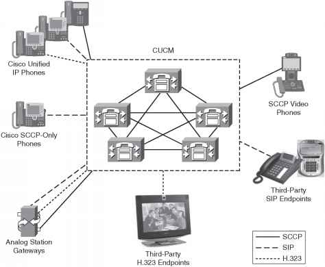 CUCM Endpoints - Cisco Unified - Cisco Certified Expert