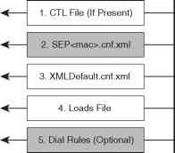 Cisco IP Phones Boot Sequence - Cisco Unified - Cisco