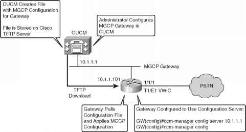 MGCP Configuration Server - Cisco Unified - Cisco Certified