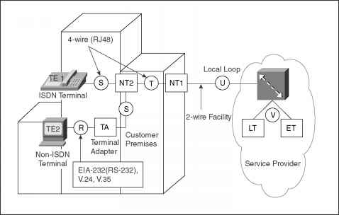 isdn wiring diagram isdn components and reference points command displays  isdn components and reference points