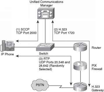 Securing a VoIP Network - Configuration Mode - Cisco