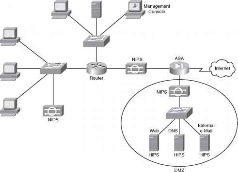 Defense In Depth Configuration Mode Cisco Certified Expert