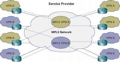 Mpls - Data Centers - Cisco Certified Expert