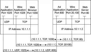 Multiplexing Using TCP Port Numbers - Data Link