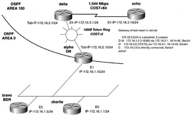 Shortest Path Tree SPF and the OSPF Metric Cost - Directed