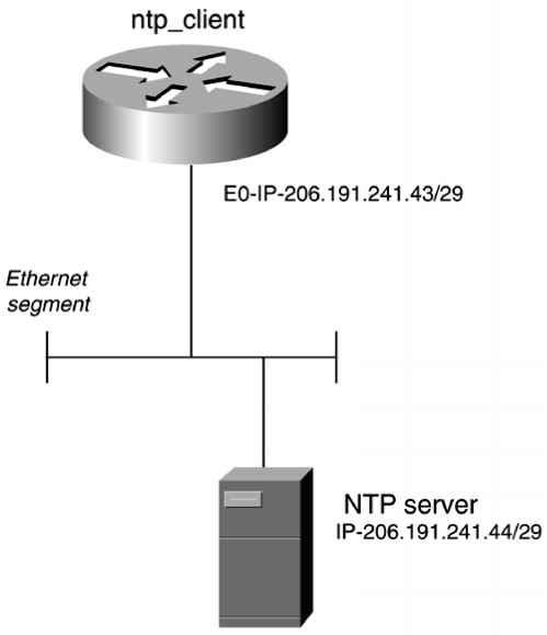 NTP Overview - Directed Broadcast - Cisco Certified Expert