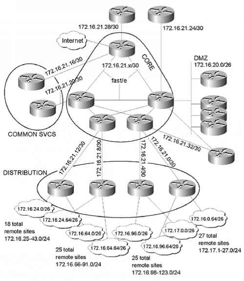 distribution network design and how they are That's distribution by design ® network ® is the distribution solution for supply chain management professionals handling multi-site programs we design programs to strike the ideal balance between the centralized control you demand and the local flexibility you need to drive success.