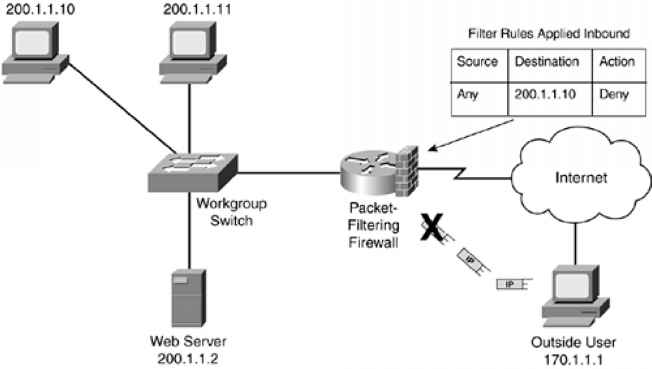 an overview of the question on the network security and the firewall topic Settings\windows firewall with advanced security templates\network\network connections\windows firewall\domain answer your question.