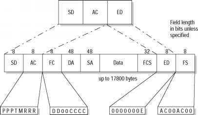 Token Ring Frame Formats - Gigabit Ethernet - Cisco