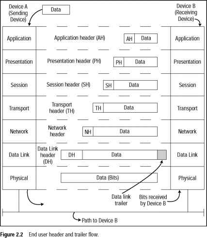 Data Flow Osi Model