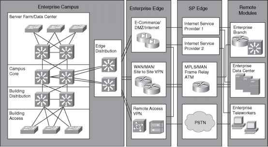Cisco Enterprise Architecture