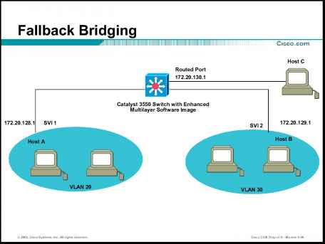 Fallback Bridging Network Diagram