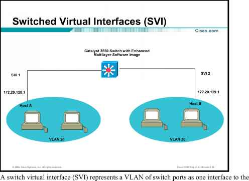 Cisco Switch Virtual Interfaces Svi