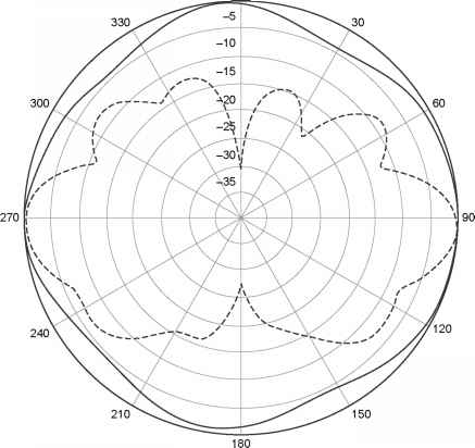Antenna Types And Patterns