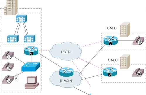 Cucm Centralized Call Processing