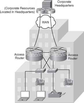 Branch Office Network Design