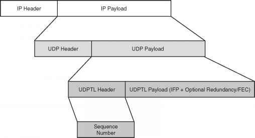 Udptl Packet Structure Example