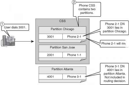 Css Partition