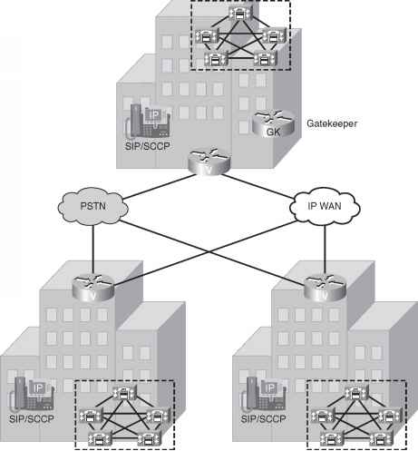 Network Diagram Multisite Call Manager