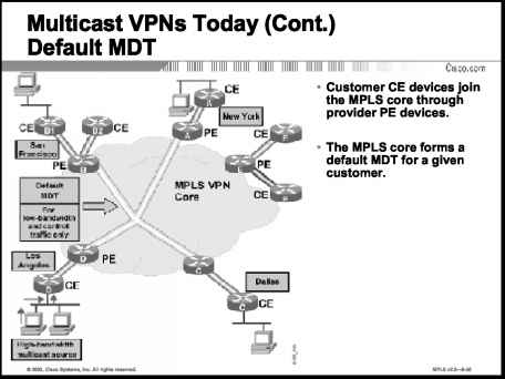 Cisco Mpls Mvpn Default Mdt Data Mdt