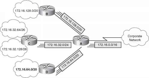 Routing Summarization