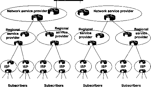 Cdn Hierarchy Isp