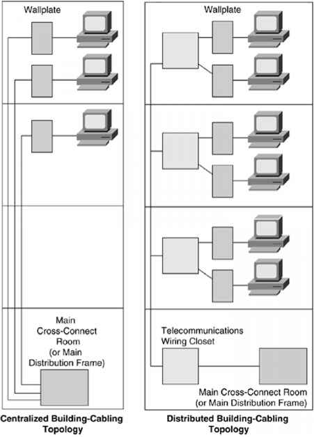 Lan Network Design Tall Building