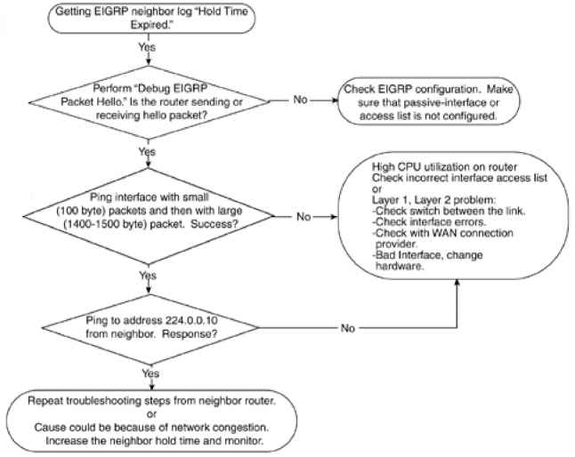 Consulting the Eigrp Log for Neighbor Changes - IP Routing