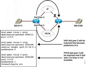Example Matching Outbound Dial Peers - IP Telephony