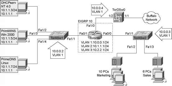 Components Of An End System Network Topology Diagram