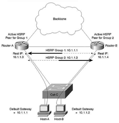 Load Balancing with MHSRP - Load Balancing - Cisco Certified