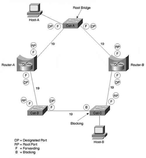 In Figure 1129 - Load Balancing - Cisco Certified Expert