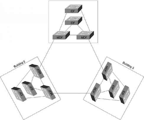 Figure 141 Multiple IDF Wiring Closets - Load Balancing on fiber optic idf, data rack idf, diagram of network idf, wall mount network idf, intermediate distribution frame idf,
