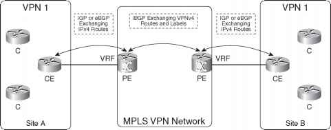 VPNv4 Route Propagation in the Mpls Vpn Network - Mpls Network