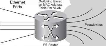 VPLS Architecture - Mpls Network - Cisco Certified Expert