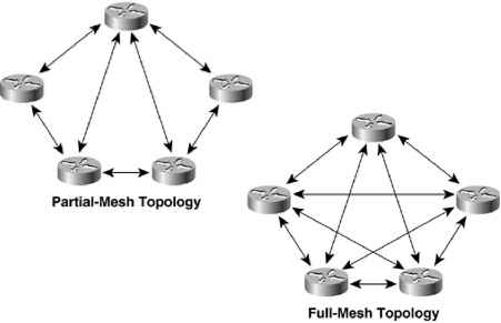 Partial And Full Mesh Topology