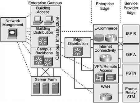 Developing a Modular Block Diagram - Network DesignCisco Certified Expert