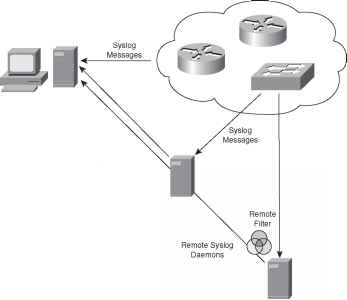 Syslog Accounting - Network Design - Cisco Certified Expert