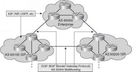 IGP and EGP Example - Network Design - Cisco Certified Expert