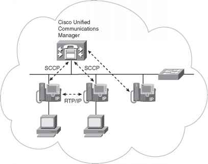 Call Control and Transport Protocols - Network Design