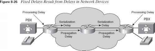 Voice Quality Issues - Network Design - Cisco Certified Expert