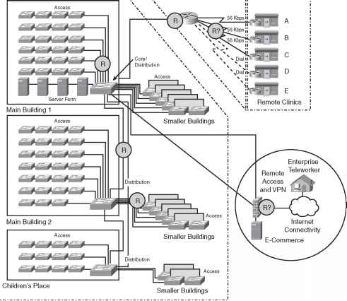 Case Study Answers - Network Design - Cisco Certified Expert